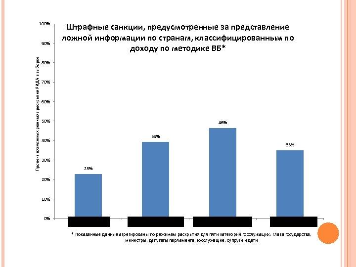 100% Процент возможных режимов раскрытия РИДА в выборке 90% Штрафные санкции, предусмотренные за представление
