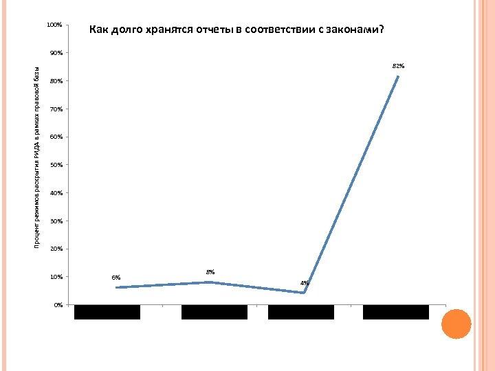 100% Как долго хранятся отчеты в соответствии с законами? Процент режимов раскрытия РИДА в