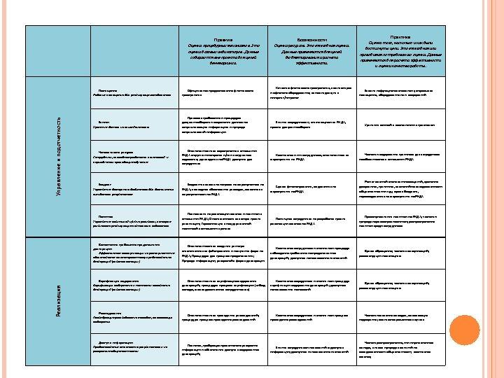 Правила Возможности Оценка процедурных механизмов. Это оценка базовых индикаторов. Данные собираются вне проекта для