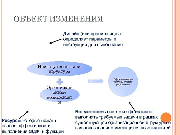 ОБЪЕКТ ИЗМЕНЕНИЯ Дизайн (или правила игры) определяет параметры и инструкции для выполнения Институциональная структура