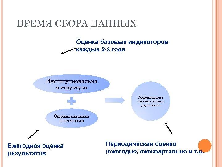 ВРЕМЯ СБОРА ДАННЫХ Оценка базовых индикаторов каждые 2 -3 года Институциональна я структура Эффективность