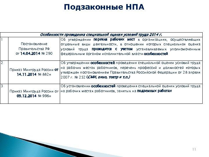 Подзаконные НПА 1 Особенности проведения специальной оценки условий труда 2014 г. Постановление Правительства РФ