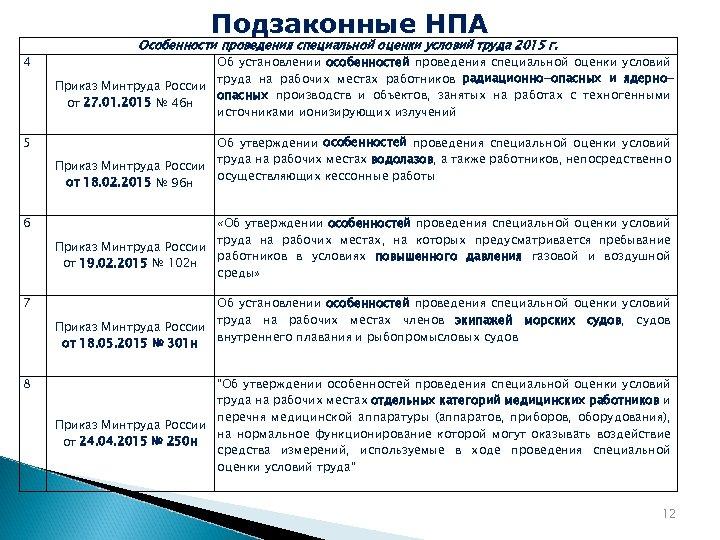 Подзаконные НПА Особенности проведения специальной оценки условий труда 2015 г. 4 Об установлении особенностей