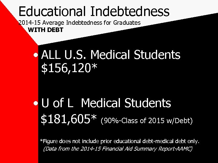 Educational Indebtedness 2014 -15 Average Indebtedness for Graduates WITH DEBT • ALL U. S.