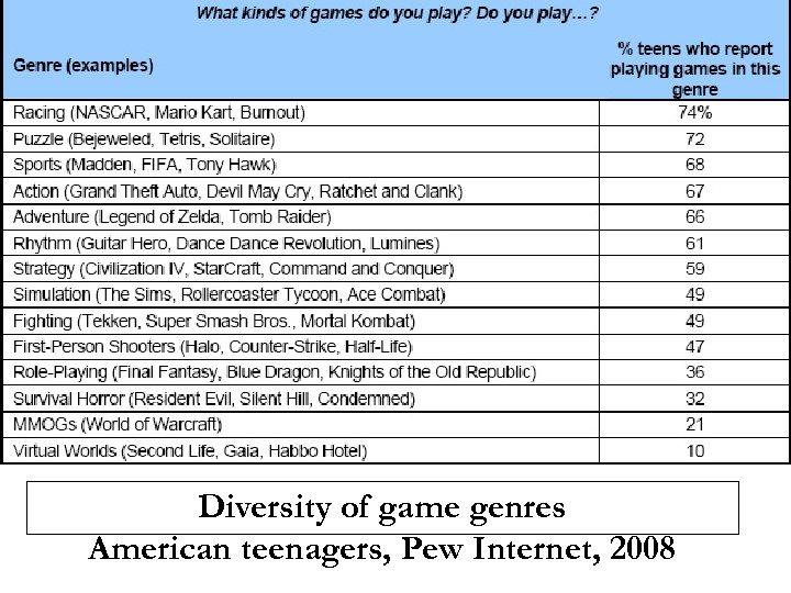 Diversity of game genres American teenagers, Pew Internet, 2008