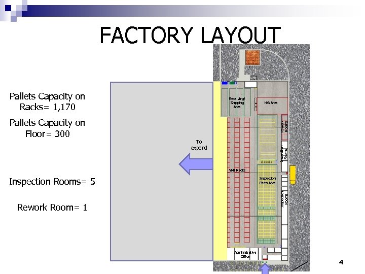 FACTORY LAYOUT Pallets Capacity on Racks= 1, 170 Rework Rooms NG Area To expand