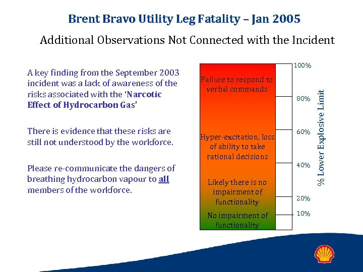 Brent Bravo Utility Leg Fatality – Jan 2005 Additional Observations Not Connected with the