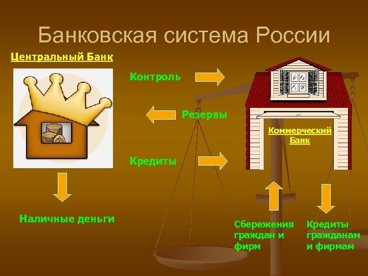 Банковская система России Центральный Банк Контроль Резервы Коммерческий Банк Кредиты Наличные деньги Сбережения граждан