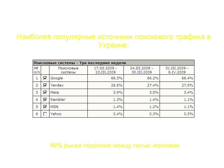 Наиболее популярные источники поискового трафика в Украине: 99% рынка поделено между пятью игроками По