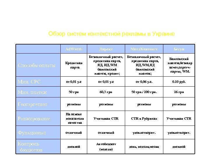 Обзор систем контекстной рекламы в Украине Ad. Words Директ Мета. Контекст Способы оплаты Кредитная