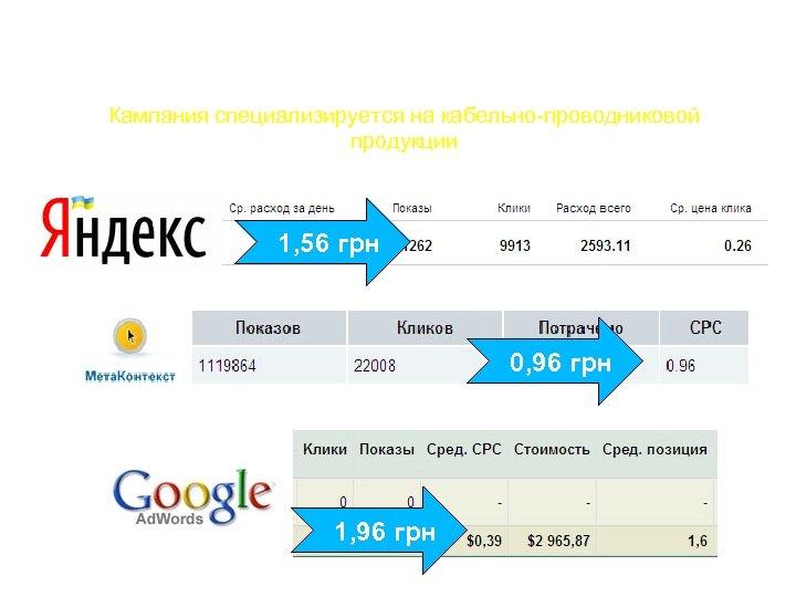 Кампания специализируется на кабельно-проводниковой продукции 1, 56 грн 0, 96 грн 1, 96 грн