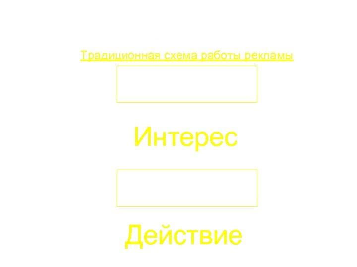 Традиционная схема работы рекламы Внимание Интерес Желание Действие