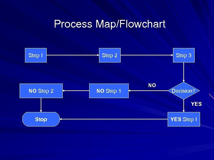 Process Map/Flowchart Step I NO Step 2 NO Step 1 Step 3 NO Decision?