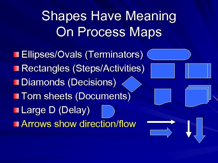 Shapes Have Meaning On Process Maps Ellipses/Ovals (Terminators) Rectangles (Steps/Activities) Diamonds (Decisions) Torn sheets