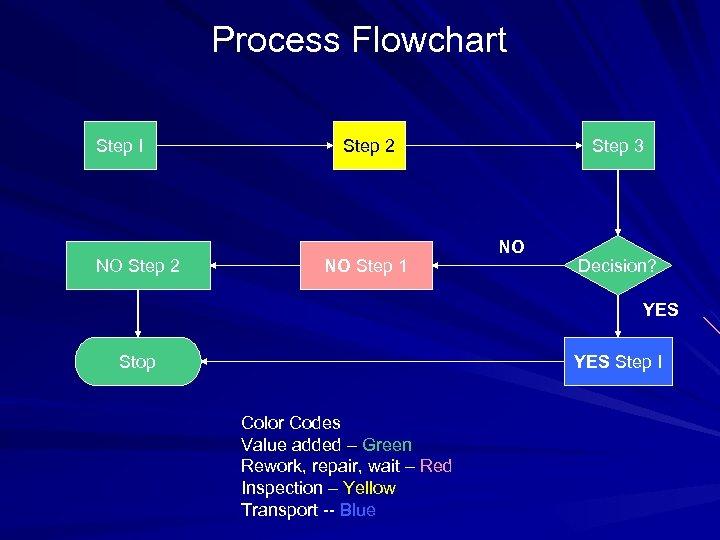 Process Flowchart Step I NO Step 2 NO Step 1 Step 3 NO Decision?