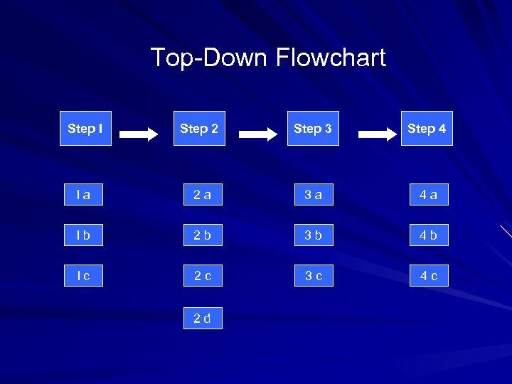 Top-Down Flowchart Step I Step 2 Step 3 Step 4 I a 2 a