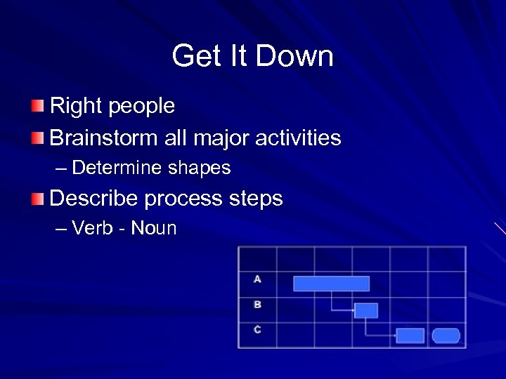 Get It Down Right people Brainstorm all major activities – Determine shapes Describe process