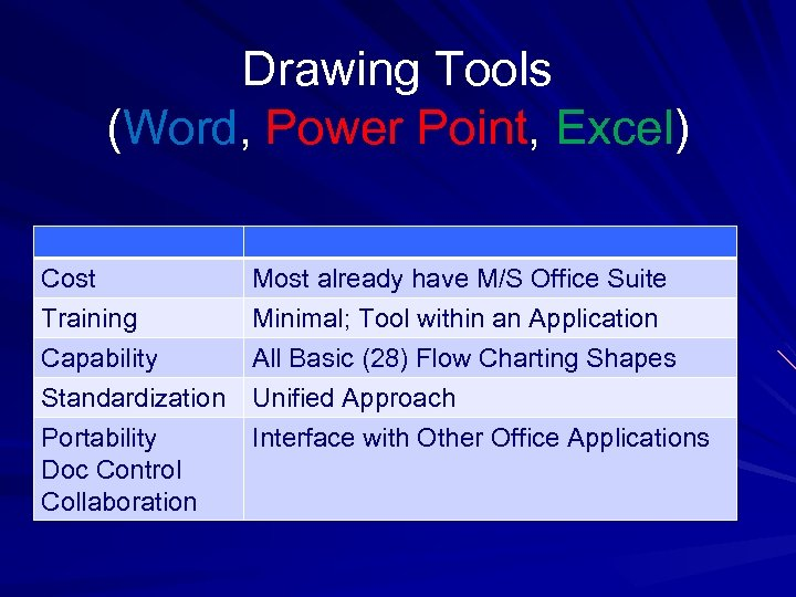 Drawing Tools (Word, Power Point, Excel) Cost Training Capability Most already have M/S Office
