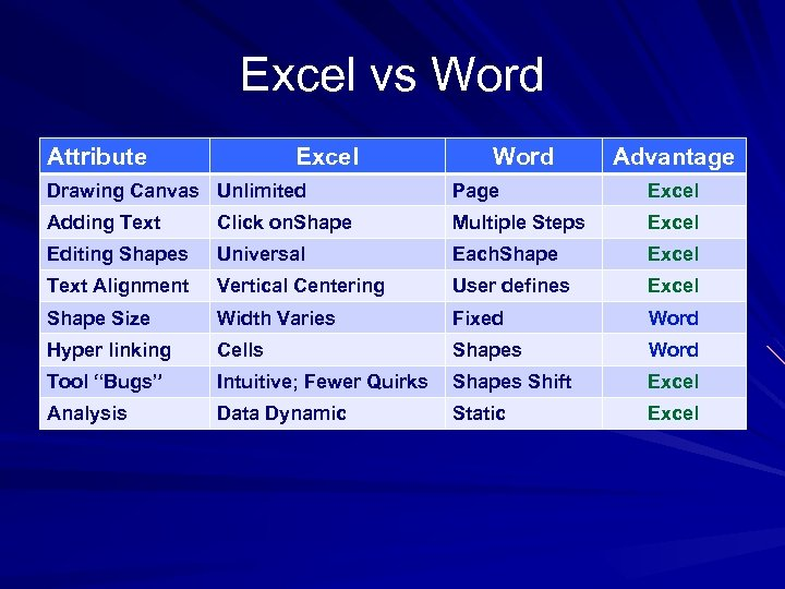 Excel vs Word Attribute Excel Word Advantage Drawing Canvas Unlimited Page Excel Adding Text