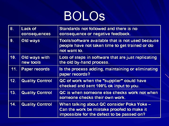 BOLOs 8. Lack of consequences Standards not followed and there is no consequence or