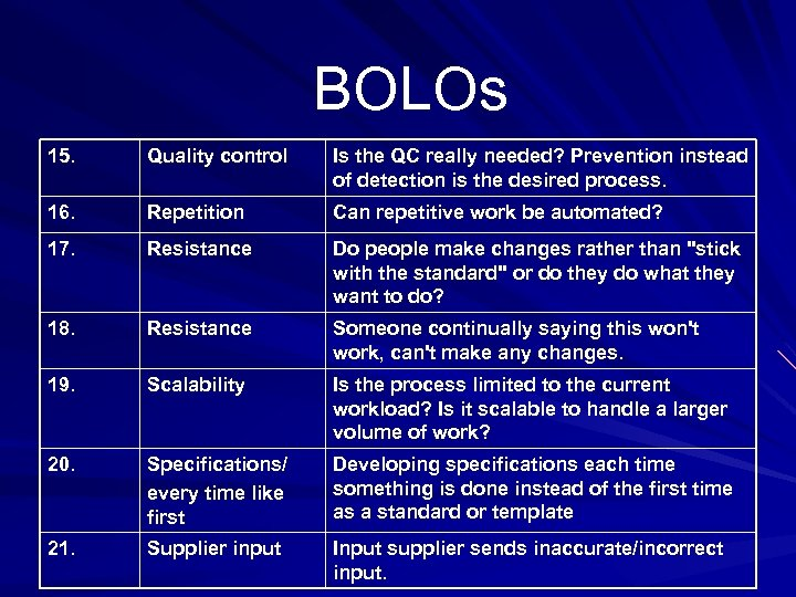 BOLOs 15. Quality control Is the QC really needed? Prevention instead of detection is