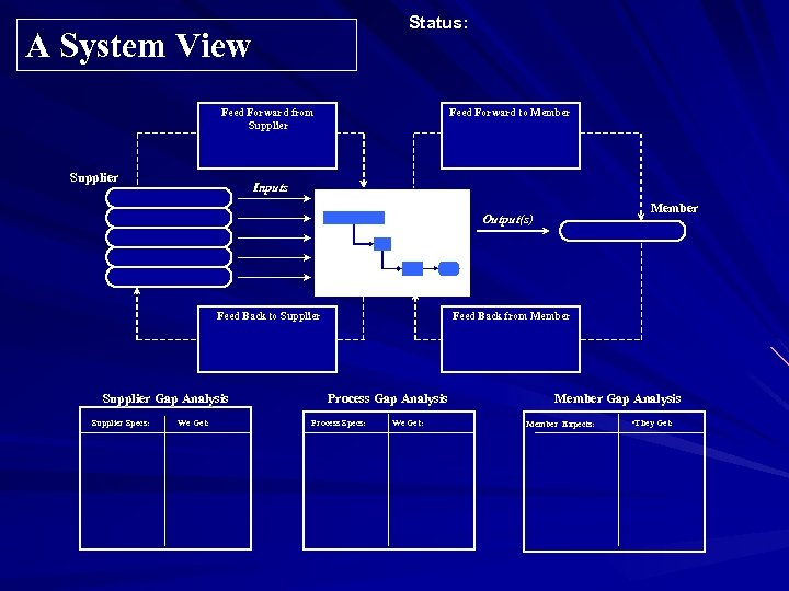 Status: A System View Feed Forward to Member Feed Forward from Supplier Inputs Member