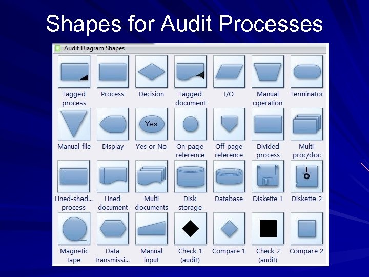 Shapes for Audit Processes