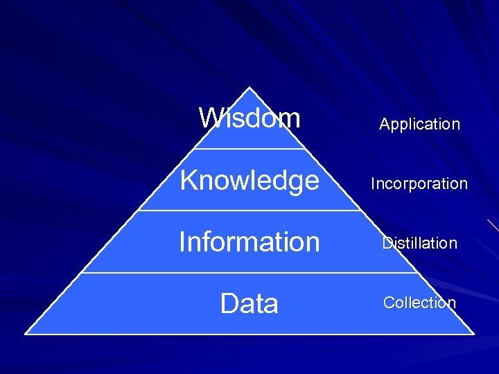 Wisdom Application Knowledge Incorporation Information Distillation Data Collection