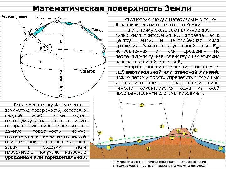 Математическая поверхность Земли Рассмотрим любую материальную точку А на физической поверхности Земли. На эту