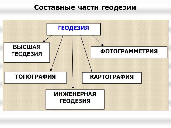 Составные части геодезии
