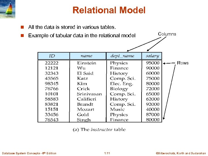 Relational Model n All the data is stored in various tables. n Example of