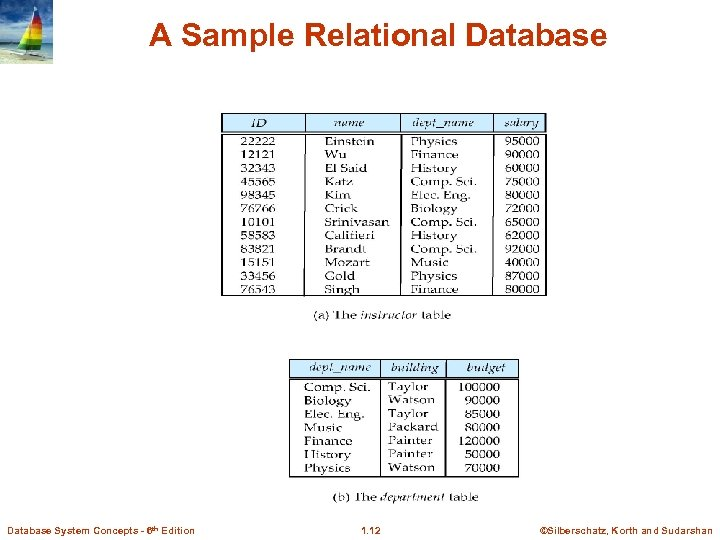 A Sample Relational Database System Concepts - 6 th Edition 1. 12 ©Silberschatz, Korth