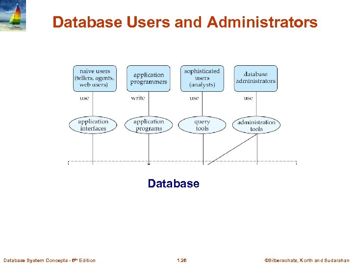 Database Users and Administrators Database System Concepts - 6 th Edition 1. 26 ©Silberschatz,