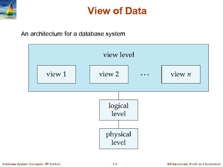 View of Data An architecture for a database system Database System Concepts - 6