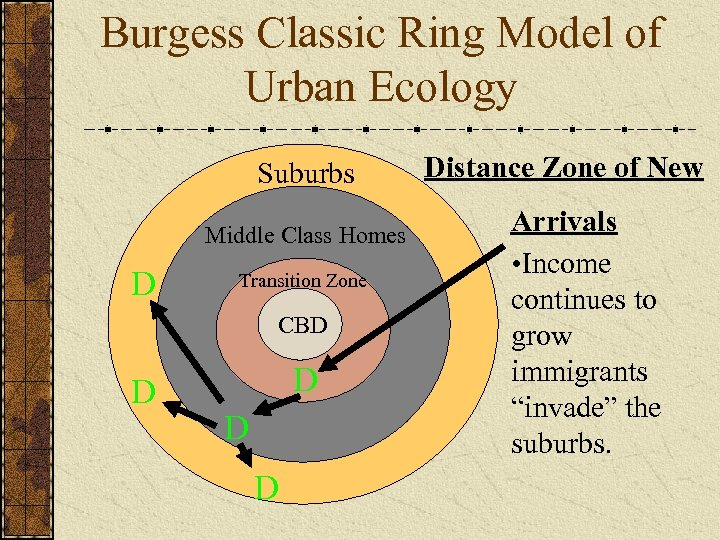 Burgess Classic Ring Model of Urban Ecology Suburbs Middle Class Homes D Transition Zone
