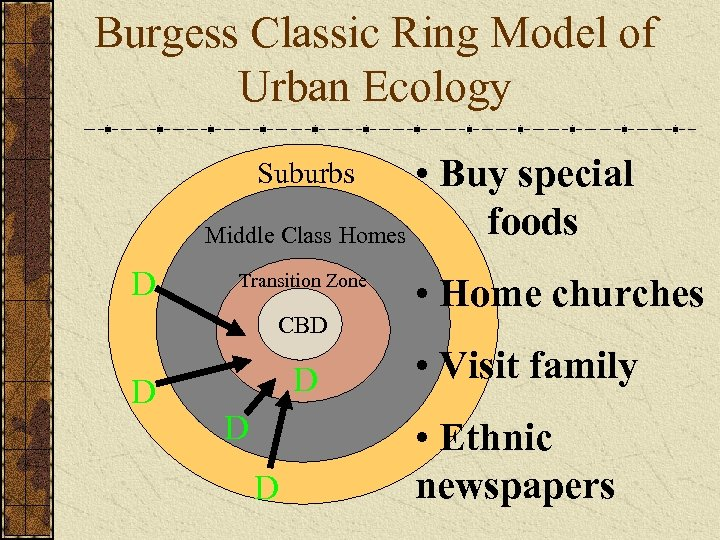 Burgess Classic Ring Model of Urban Ecology • Buy special foods Middle Class Homes