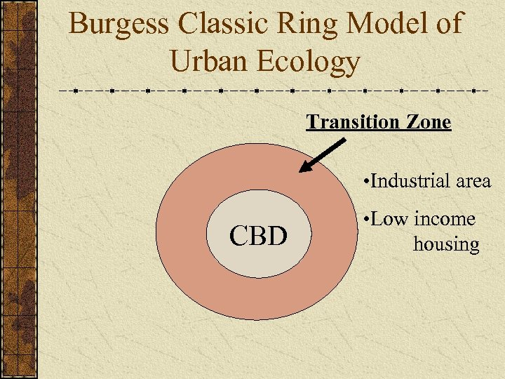 Burgess Classic Ring Model of Urban Ecology Transition Zone • Industrial area CBD •