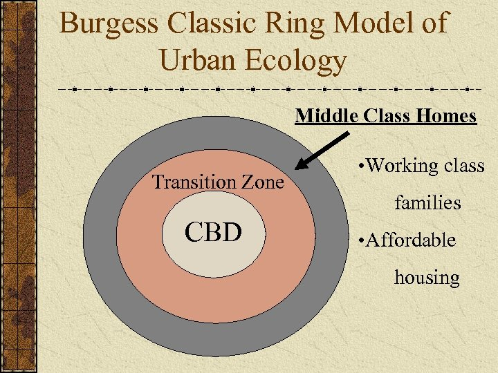 Burgess Classic Ring Model of Urban Ecology Middle Class Homes Transition Zone CBD •
