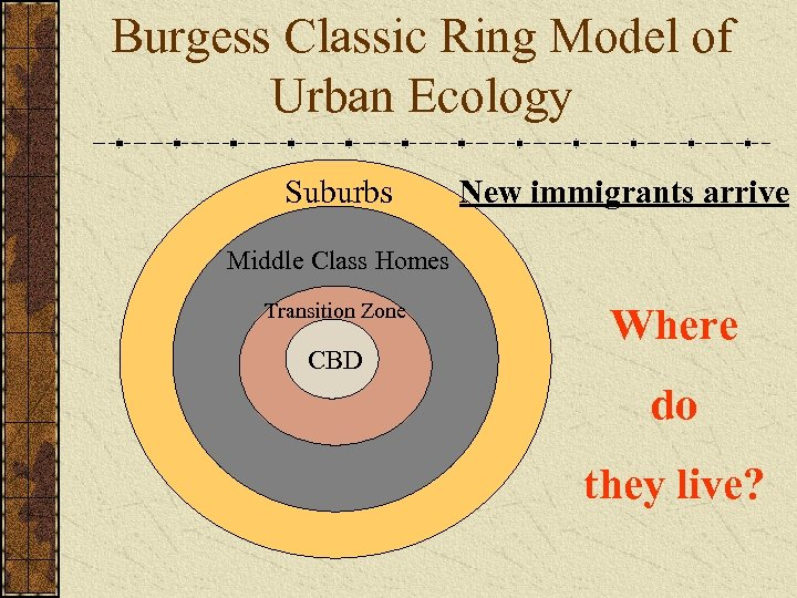 Burgess Classic Ring Model of Urban Ecology Suburbs New immigrants arrive Middle Class Homes