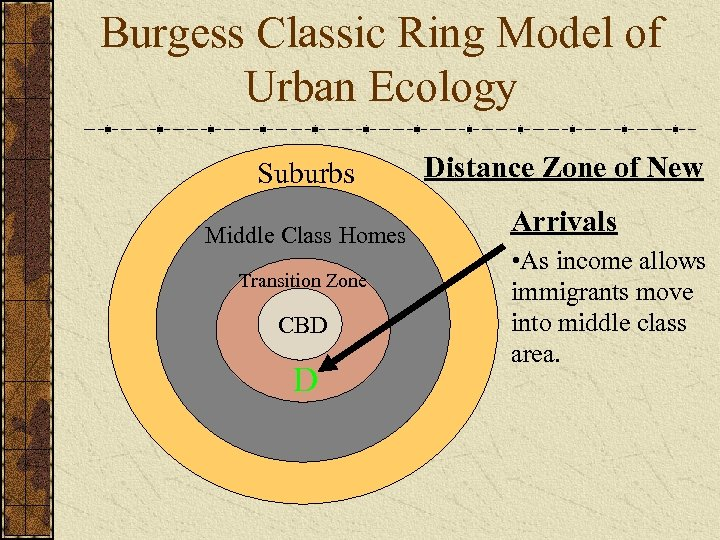Burgess Classic Ring Model of Urban Ecology Suburbs Distance Zone of New Middle Class