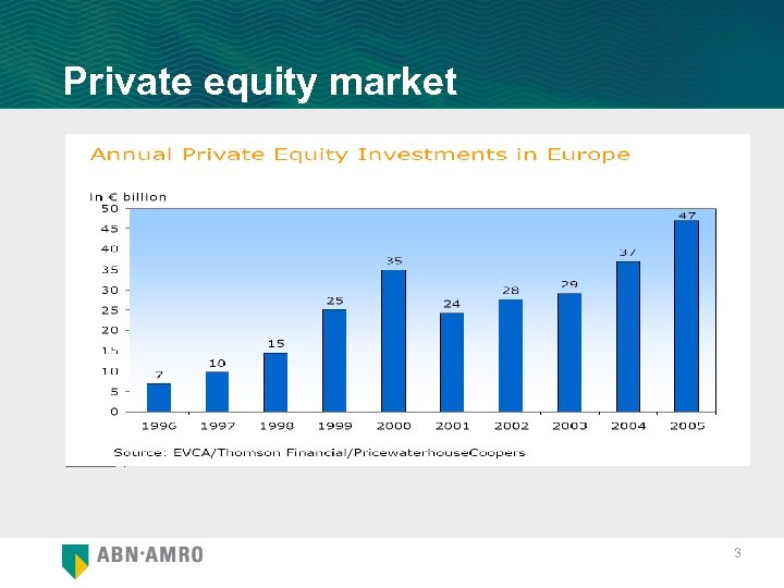 Private equity market 3