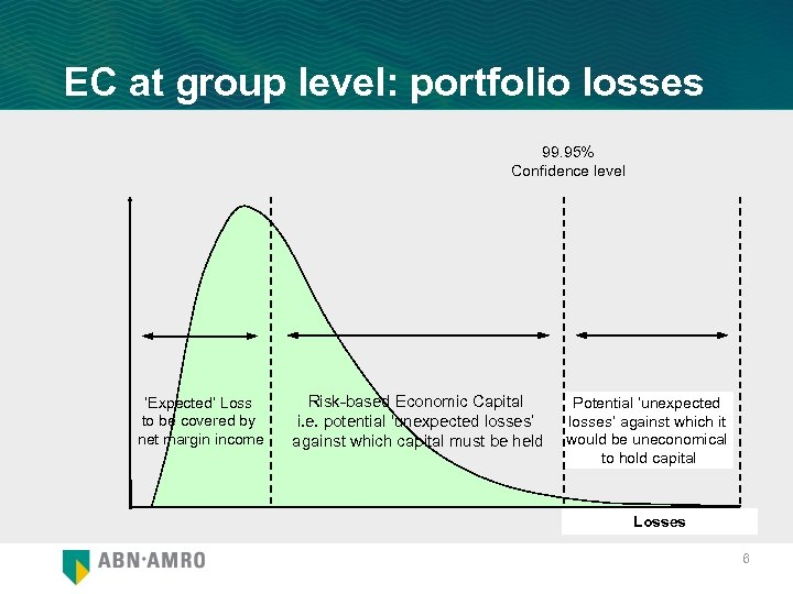 EC at group level: portfolio losses 99. 95% Confidence level 'Expected' Loss to be