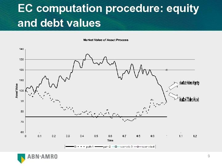 EC computation procedure: equity and debt values 9