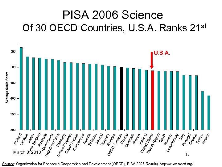 PISA 2006 Science Of 30 OECD Countries, U. S. A. Ranks 21 st U.