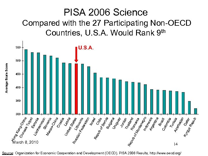 PISA 2006 Science Compared with the 27 Participating Non-OECD Countries, U. S. A. Would
