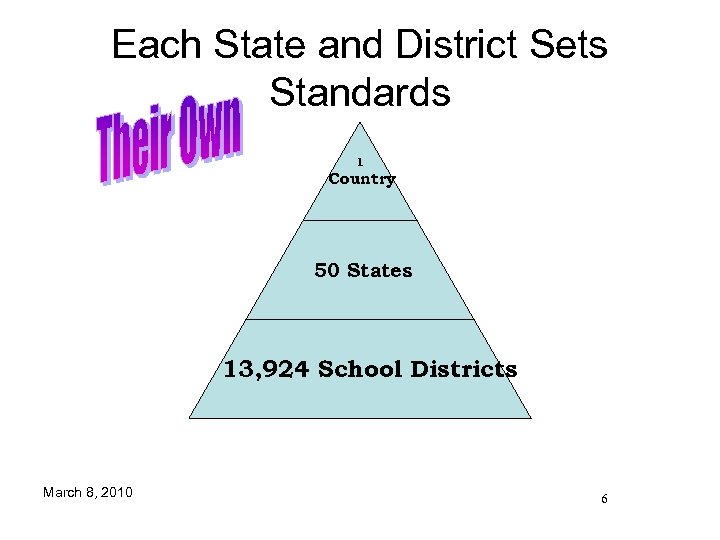 Each State and District Sets Standards 1 Country 50 States 13, 924 School Districts