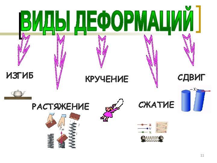 ИЗГИБ СДВИГ КРУЧЕНИЕ РАСТЯЖЕНИЕ СЖАТИЕ 11