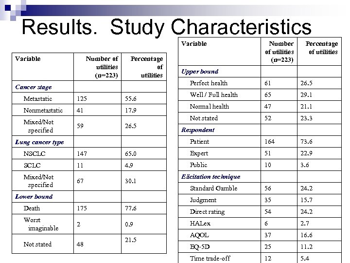 Results. Study Characteristics Variable Number of utilities (n=223) Percentage of utilities Upper bound Perfect