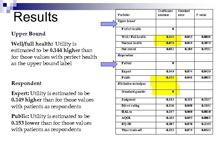 Results Upper Bound Well/full health: Utility is estimated to be 0. 144 higher than