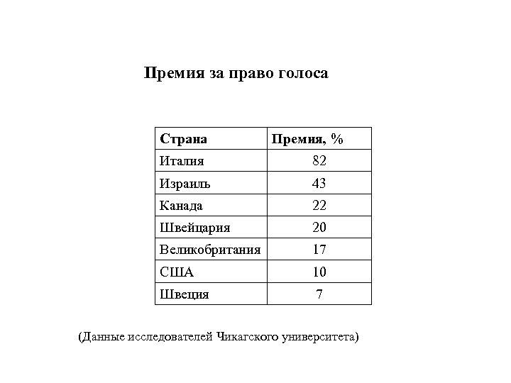 Премия за право голоса Страна Премия, % Италия 82 Израиль 43 Канада 22 Швейцария